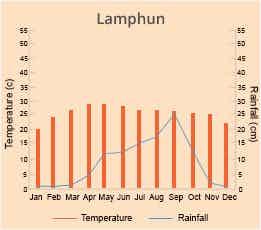 Lamphun