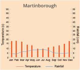 Martinborough