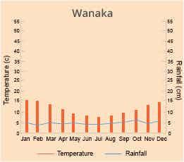 Wanaka